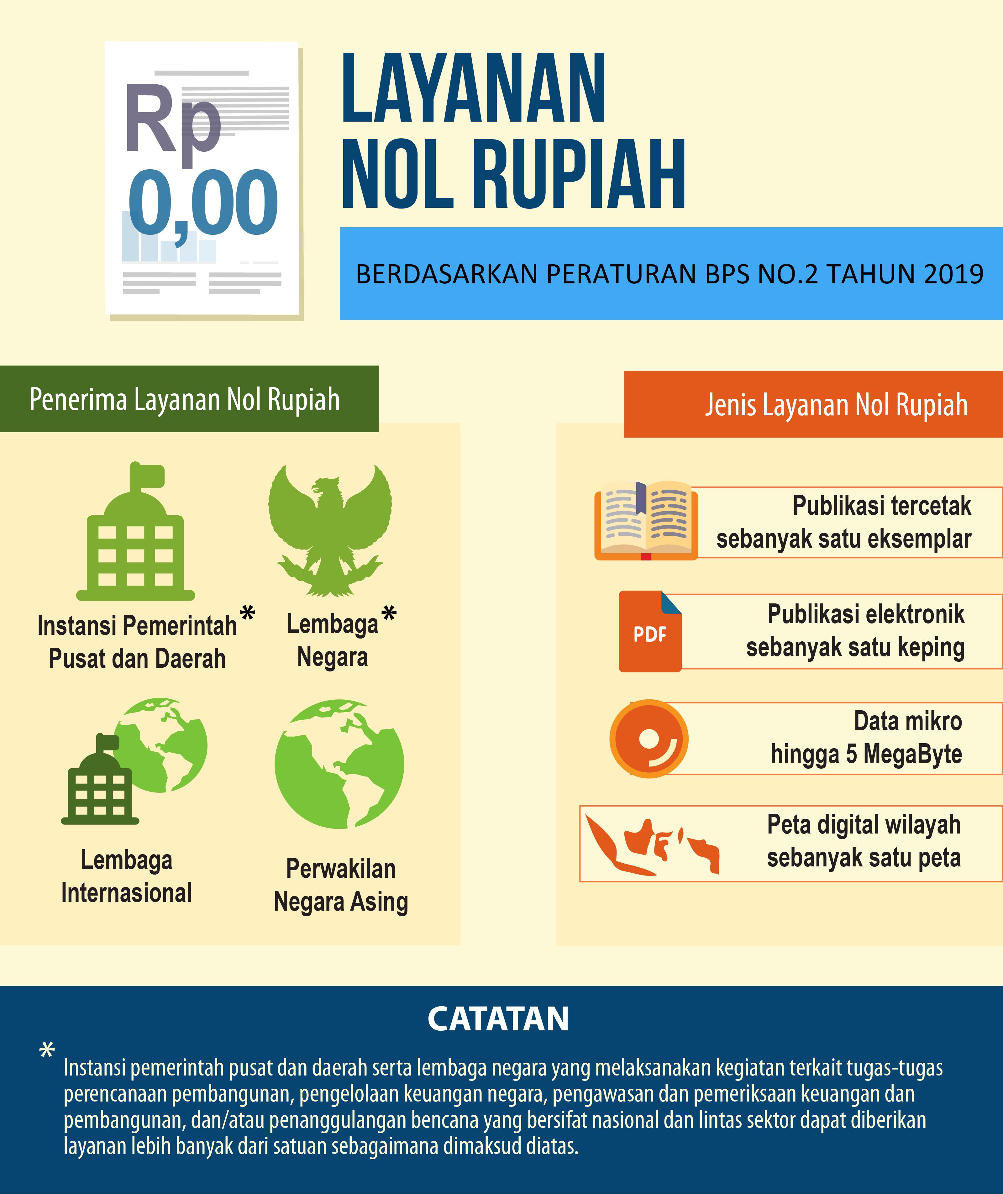 Layanan Nol Rupiah